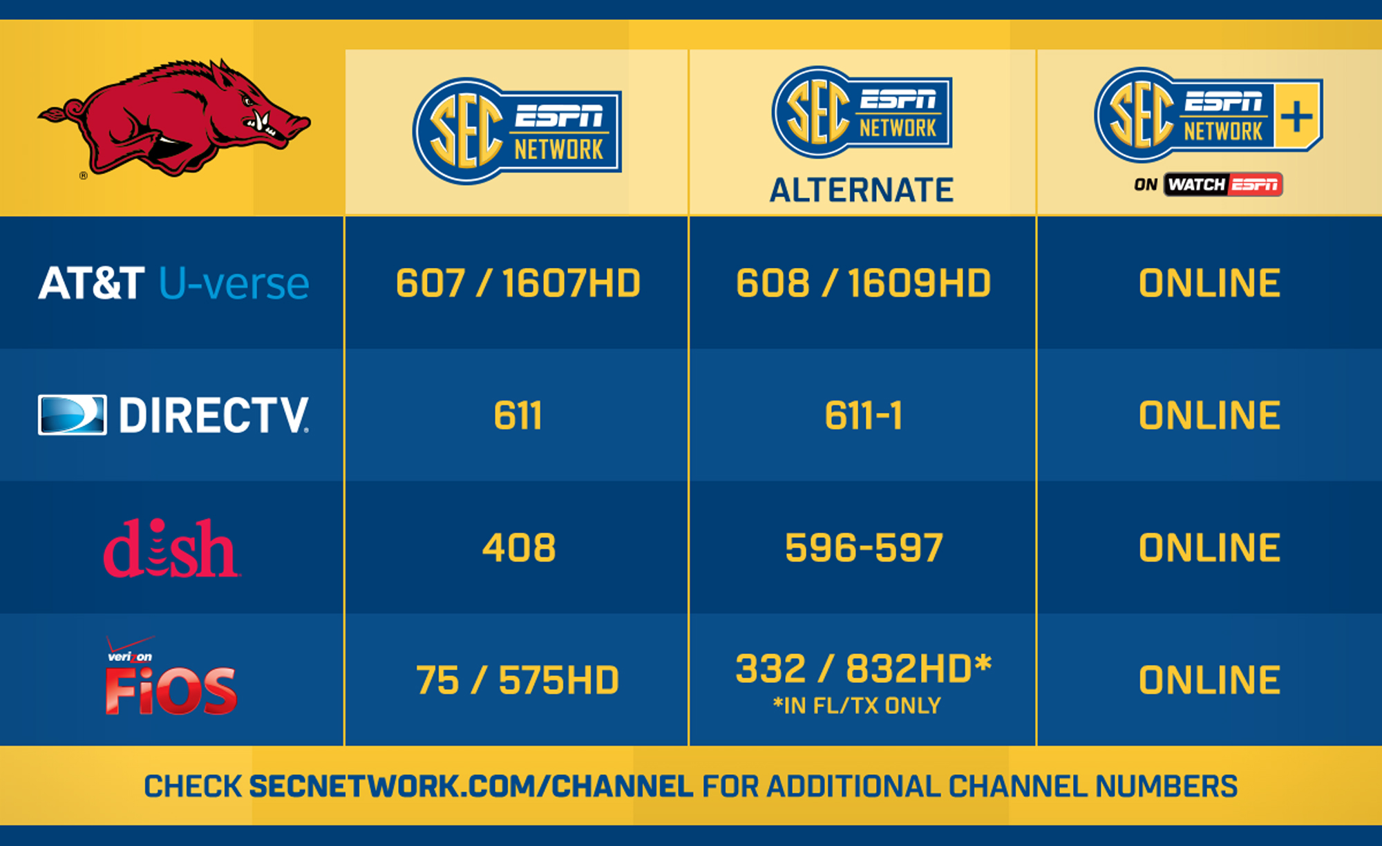Verizon fios nfl network channel number - Sec Network