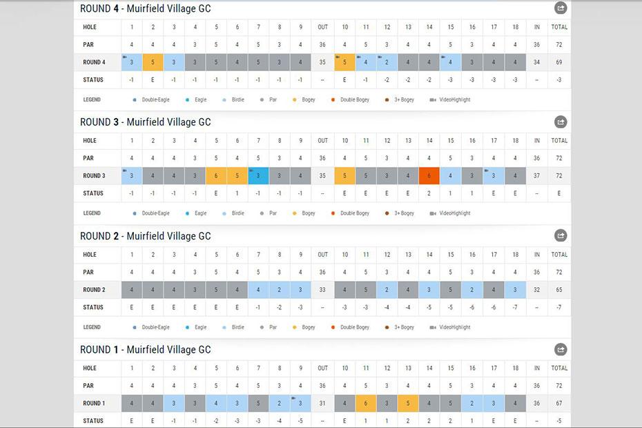 Lingmerth-Scorecard-Web