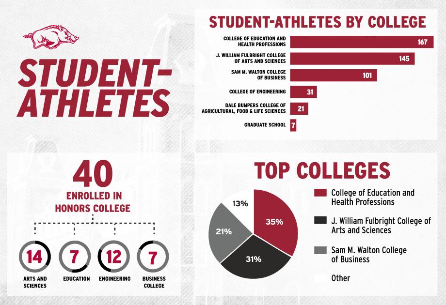 graphic-student-athlete-majors