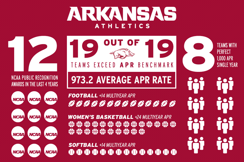 Athletics APR Infographic