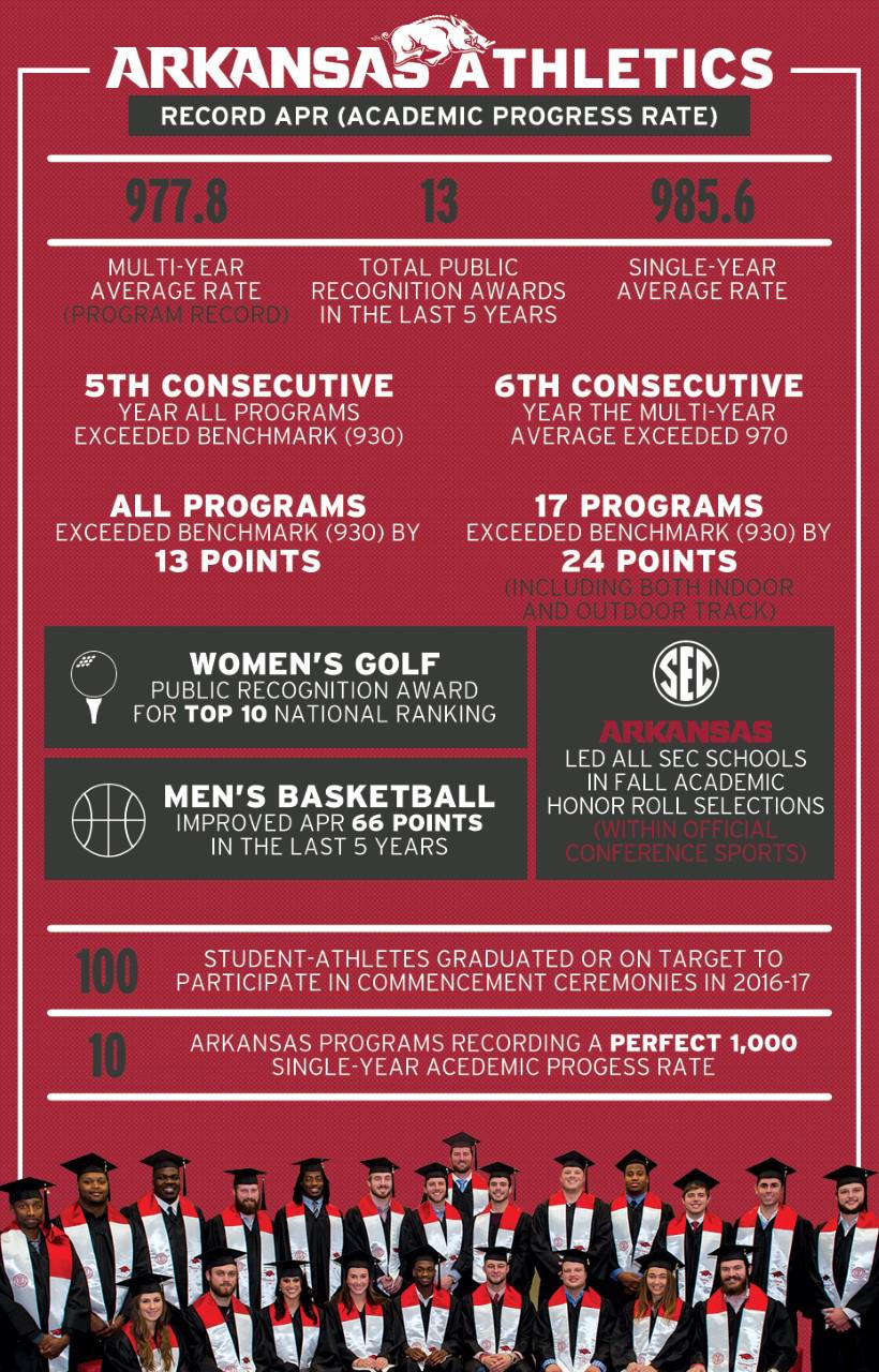 Academics Infographic