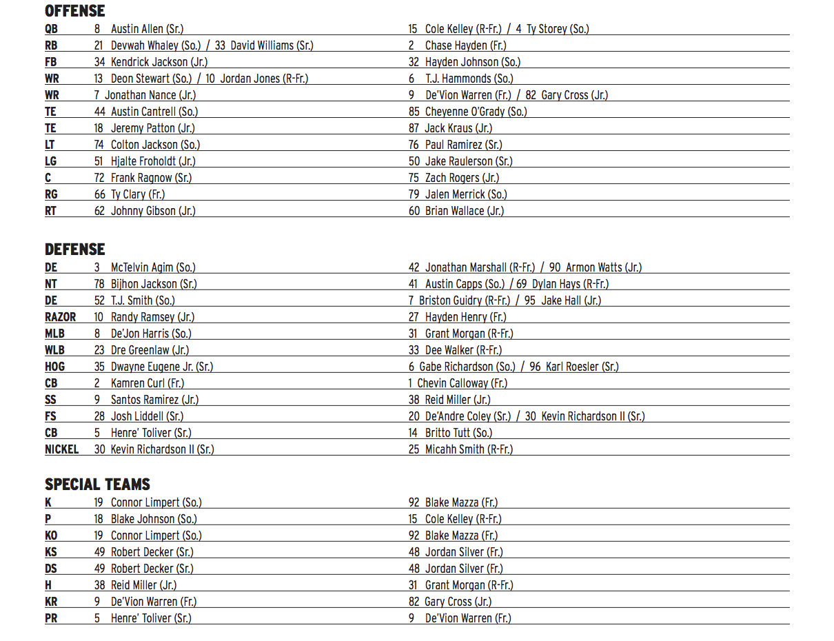 Depth Chart For New Mexico State Game Announced