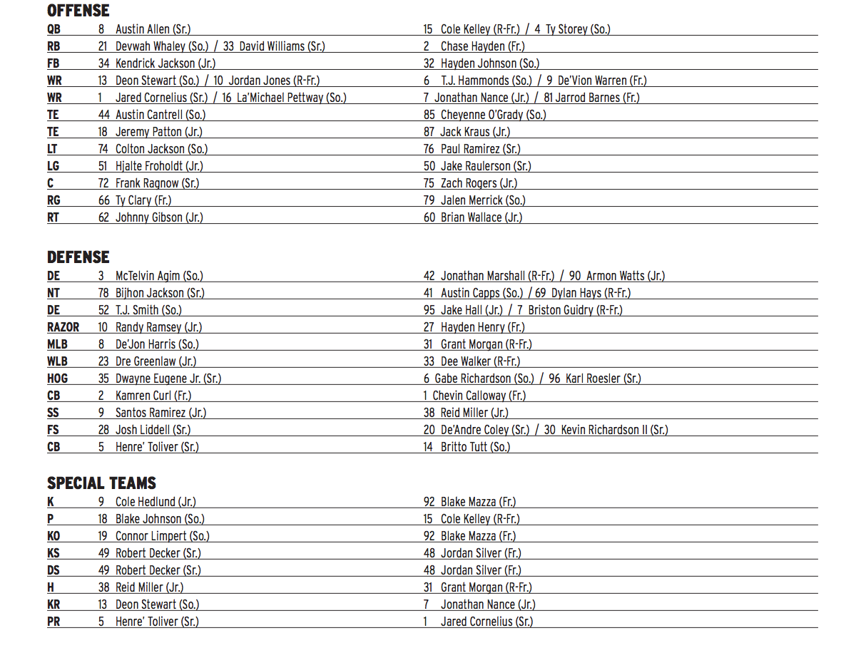 Week 2 Depth Chart