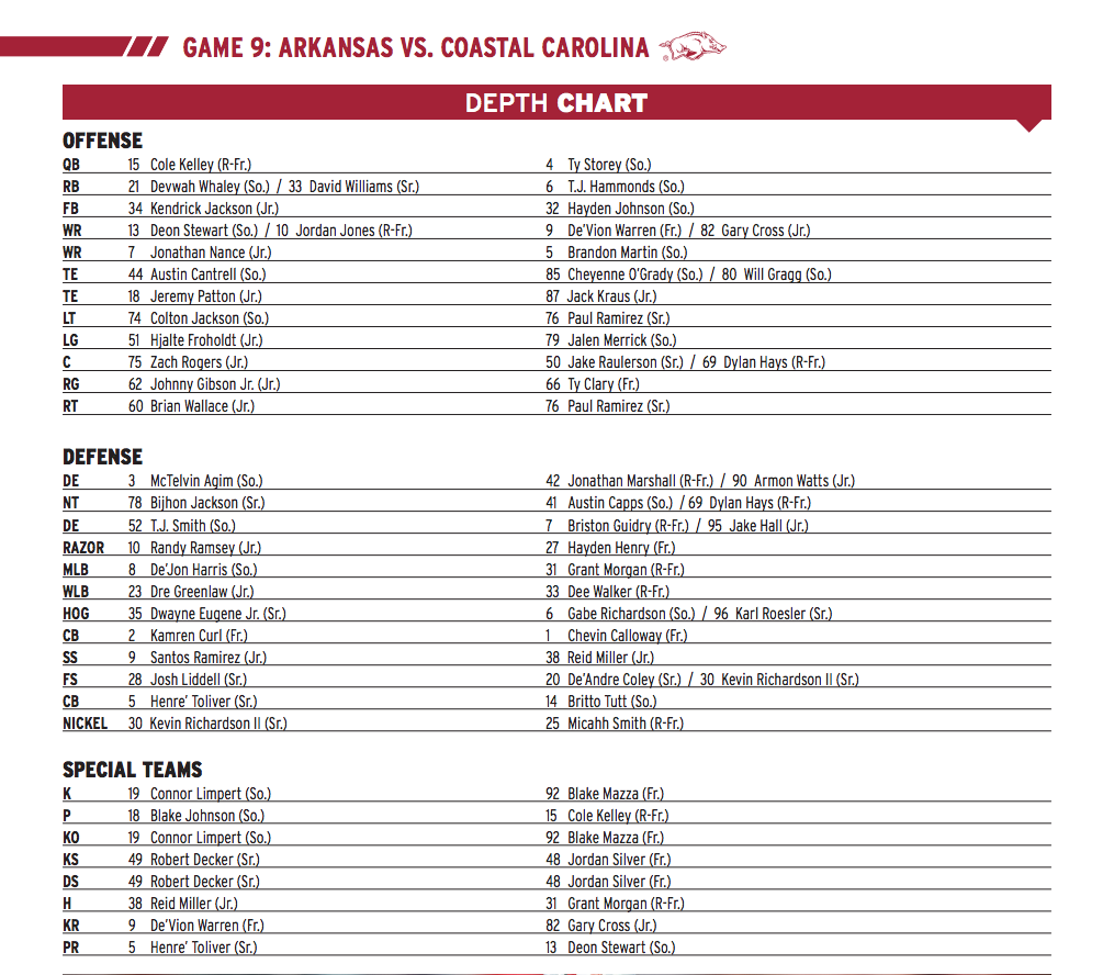 Coastal Carolina Depth Chart