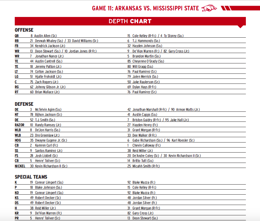 Depth Chart Announced For Mississippi State Game
