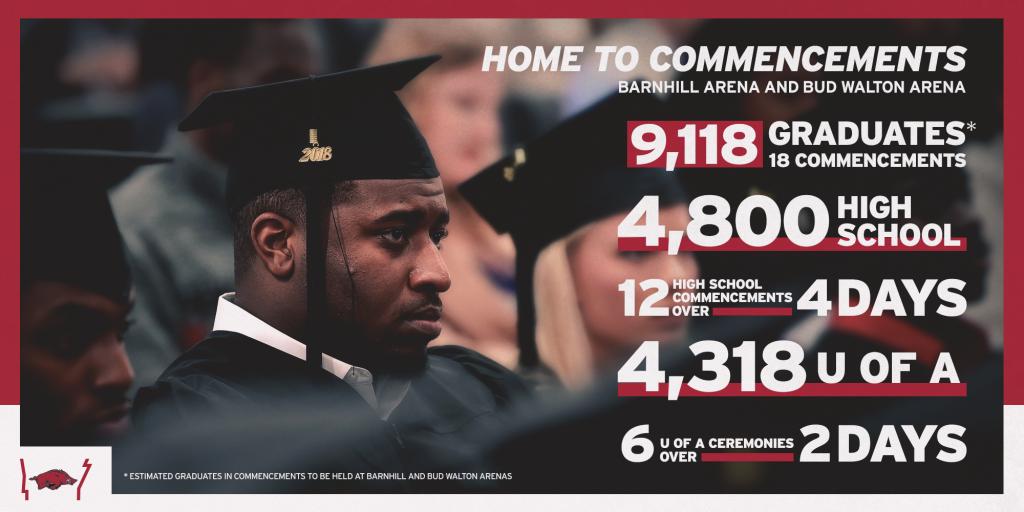 Graduation Destination