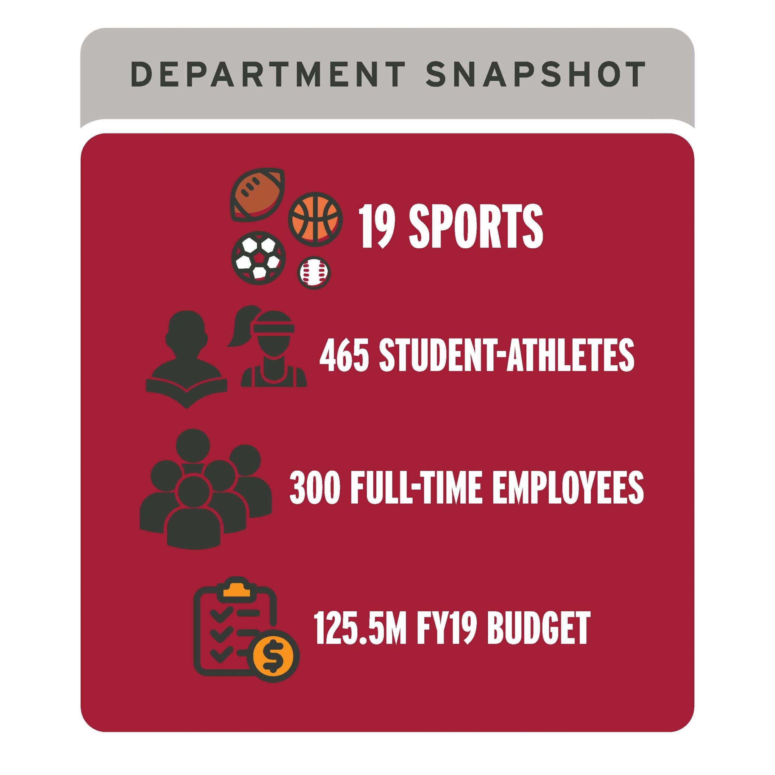 Department Snapshot