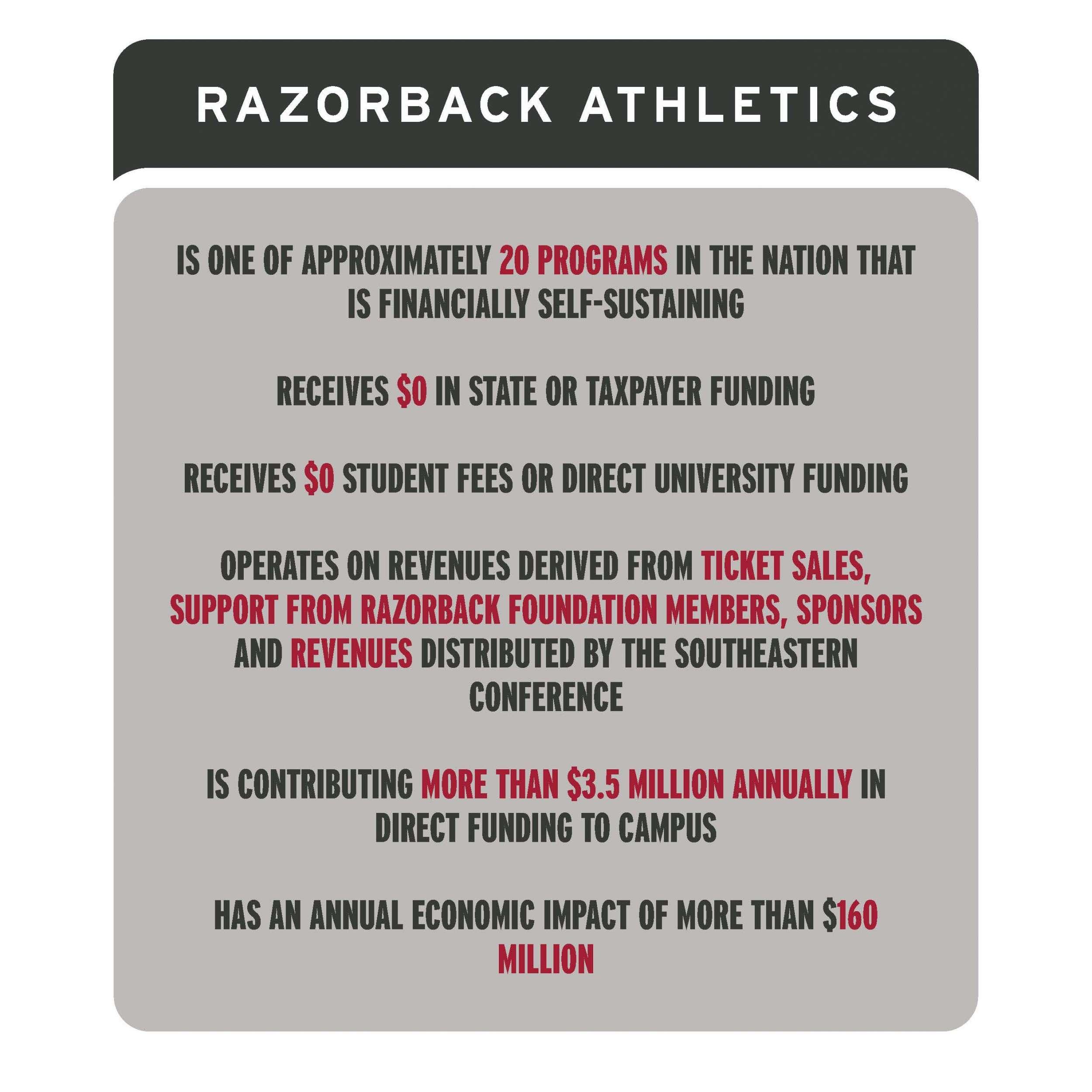 Razorback Athletics